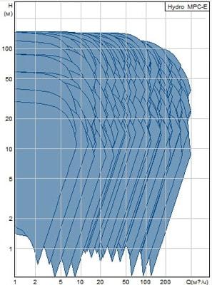 Рабочая диаграмма насосной станции Grundfos Hydro MPC-E