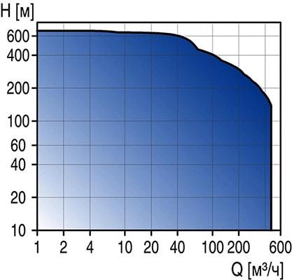 Рабочая диаграмма насосов Grundfos SP