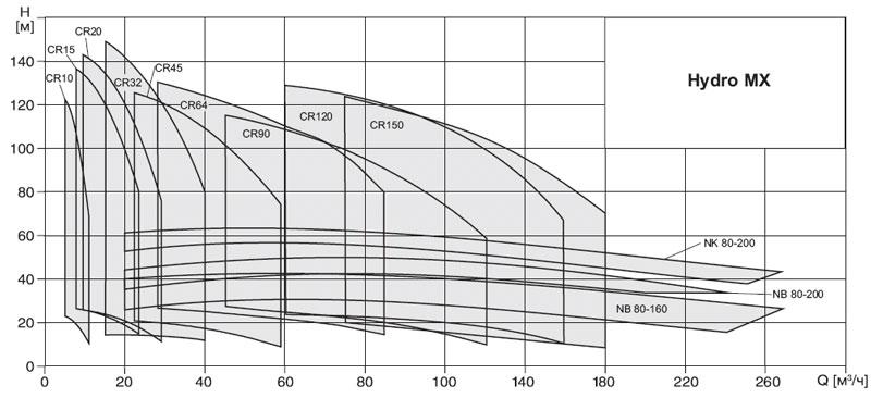 Поля характеристик установок пожаротушения Grundfos Hydro MX