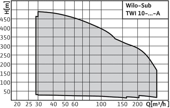 Wilo-Sub TWI 10-..-A - Погружной насос, многоступенчатый