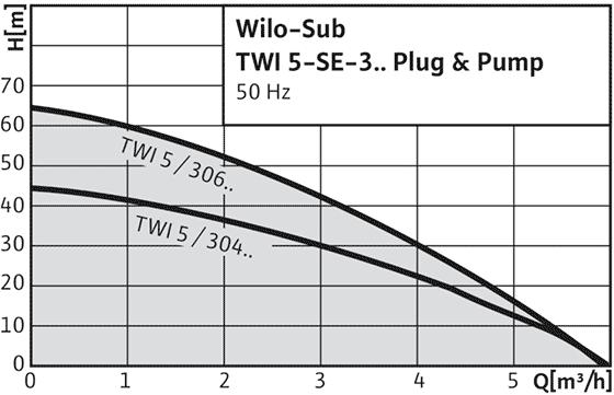 Wilo-Sub TWI 5-SE Plug & Pump - Система водоснабжения с погружным насосом, системой управления и принадлежностями и комплектом принадлежностей