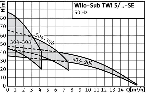 Wilo-Sub TWI 5/TWI 5-SE - погружной насос из нержавеющей стали, многоступенчатый