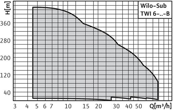 Wilo-Sub TWI 6-..-B - Погружной насос, многоступенчатый