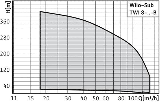 Wilo-Sub TWI 8-..-B - Погружной насос, многоступенчатый