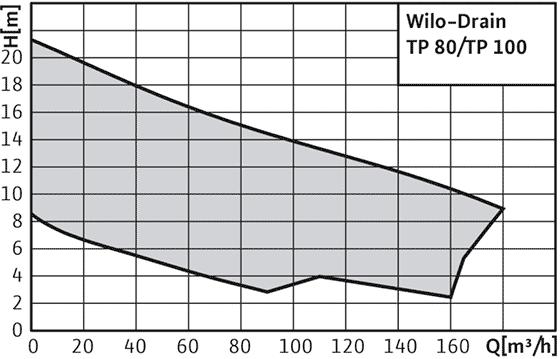 Wilo-Drain TP - кривая характеристик
