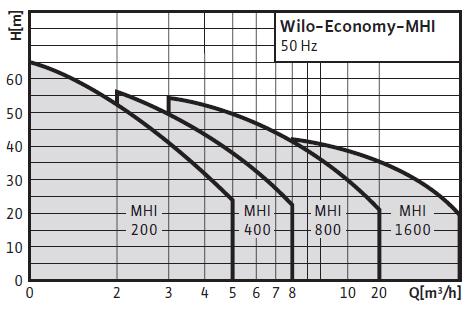 Wilo-Economy MHI поля характеристик