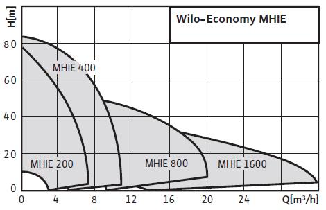 Wilo-Economy MHIE поля характеристик