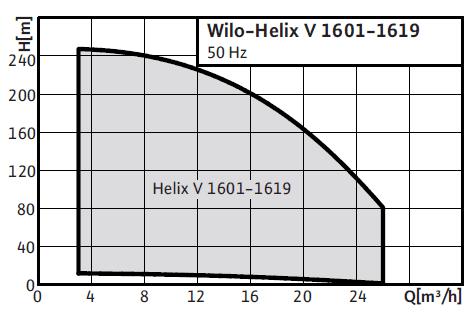Wilo-Helix V 16(6) поля характеристик