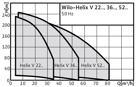 Wilo-Helix V 22(8) поля характеристик