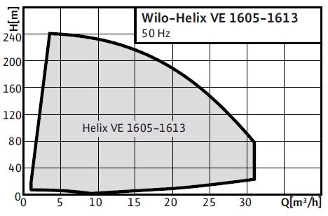 Wilo-Helix VE 16(6) поля характеристик