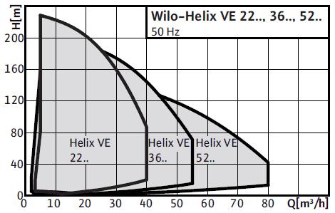 Wilo-Helix VE 22(8) поля характеристик