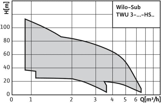Wilo-Sub TWU 3 HS - поля характеристик