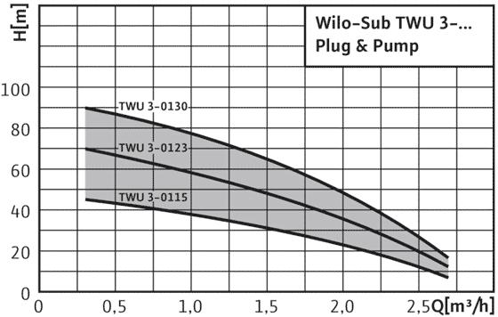 Wilo-Sub-TWU-3-Plug-&-Pump - поля характеристик