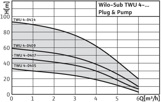 Wilo-Sub-TWU-4-Plug-&-Pump - поля характеристик