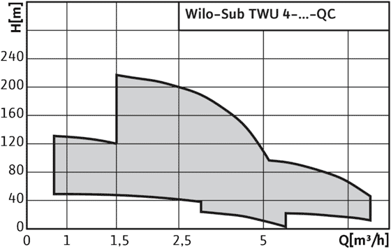 Wilo-Sub-TWU-4-QC - поля характеристик
