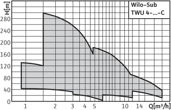 Wilo-Sub TWU 4 - поля характеристик