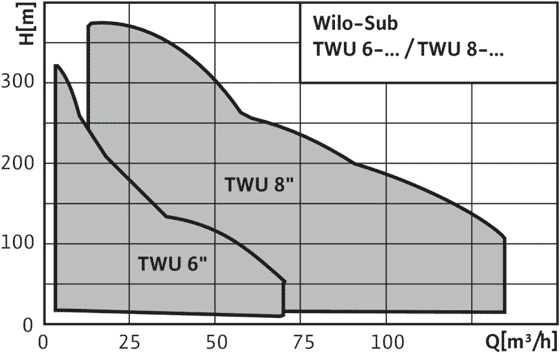 Wilo-Sub-TWU-6-..-B - поля характеристик