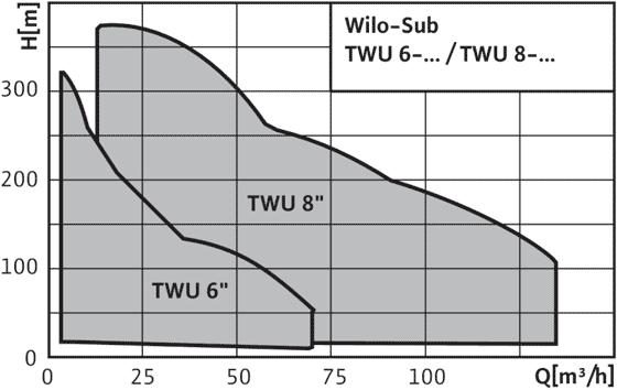 Wilo-Sub-TWU-8-..-B - поля характеристик
