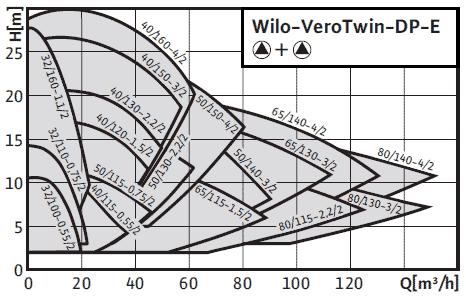 Картинки по запросу Wilo-DP-E