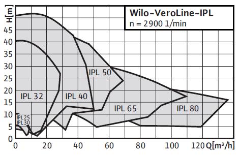 Картинки по запросу Wilo-IPL
